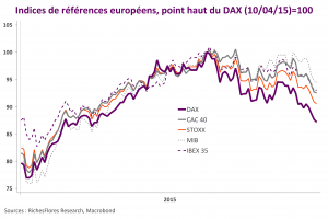 Indices européens