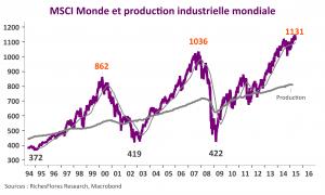 MSCI Monde