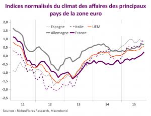 UEM climat affaires par pays