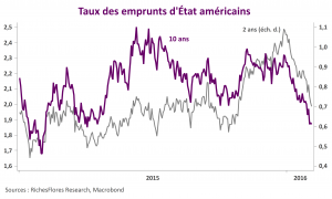 Taux US