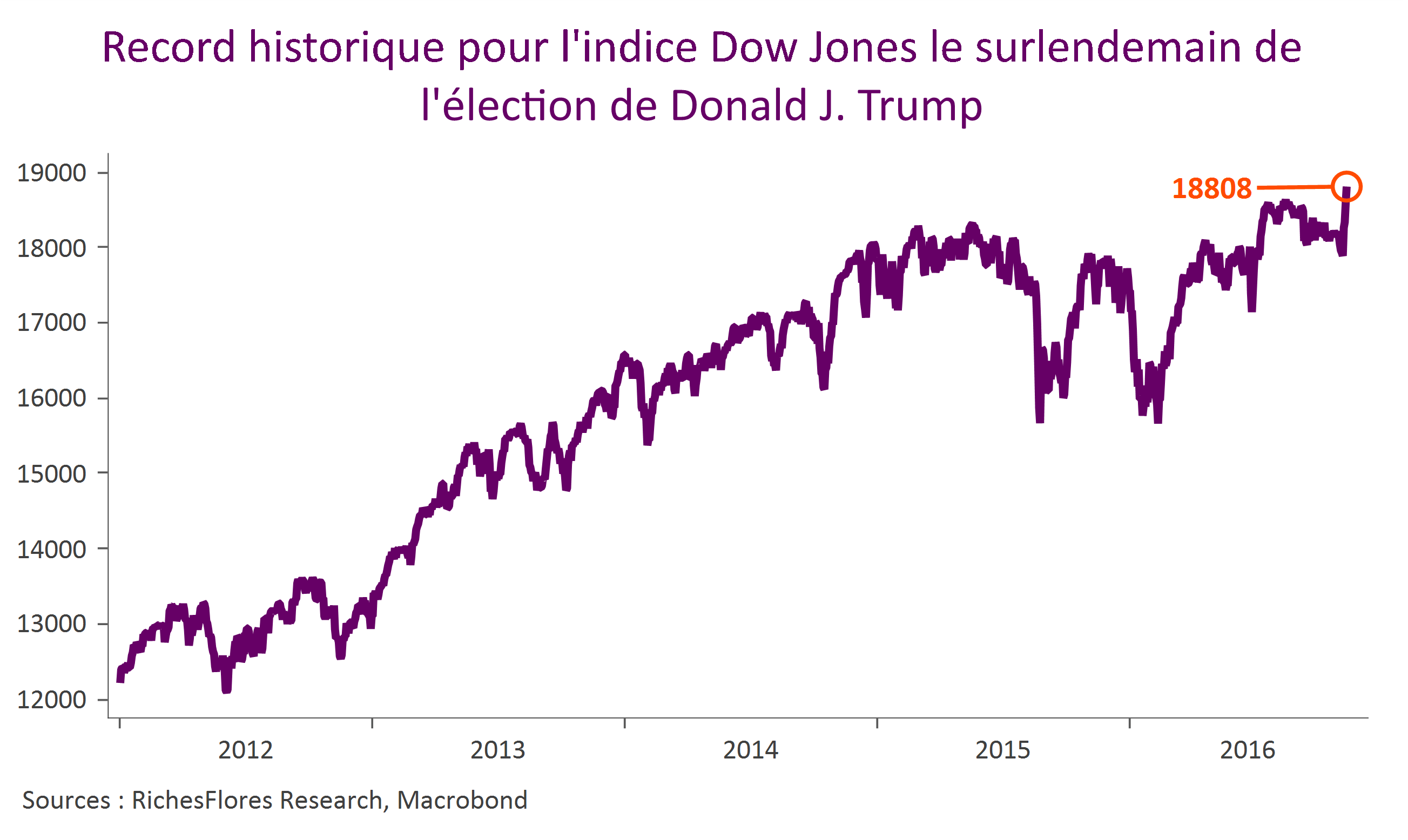 Dow Jones post Trump election